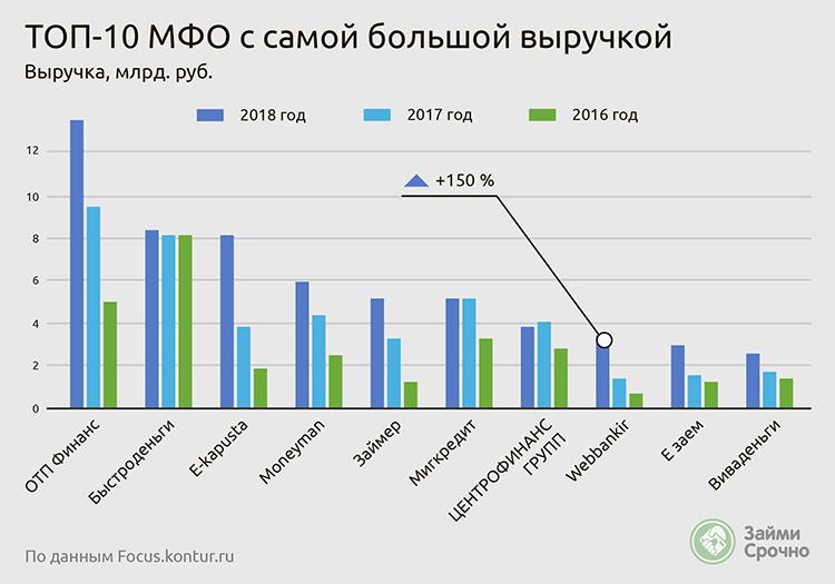 МФО лидеры по размеру выручки 2019