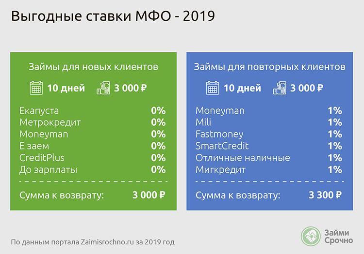 Выгодные ставки МФО 2019