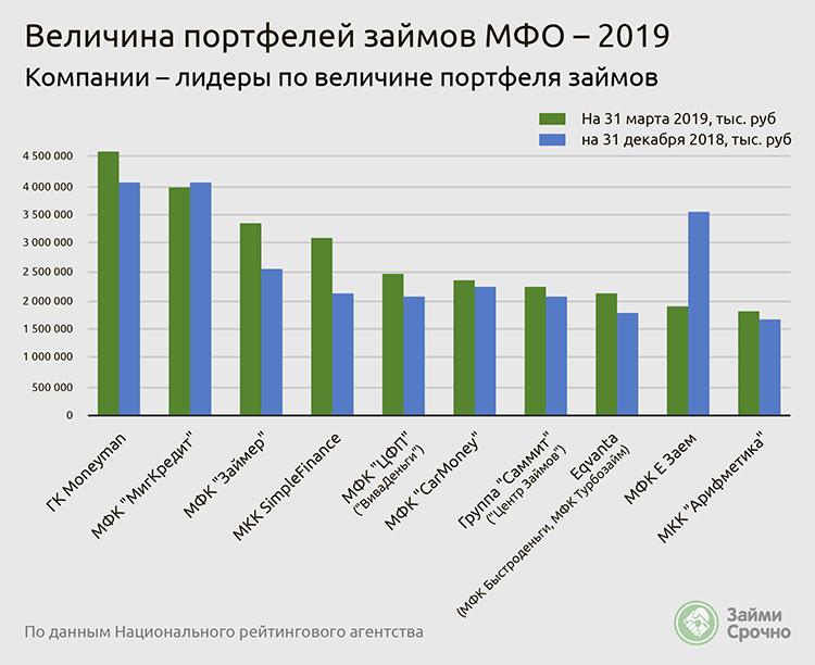 Величина портфелей займов МФО 2019