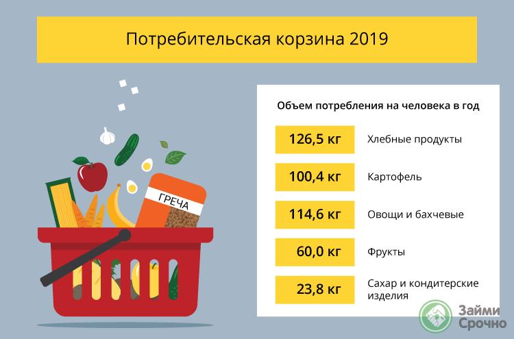 Потребительская корзина-2019. Что входит?