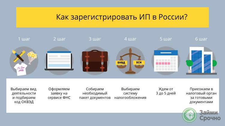 Как зарегистрировать ИП в России
