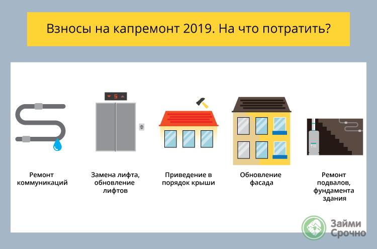 Взносы на капремонт-2019. Размеры, льготы