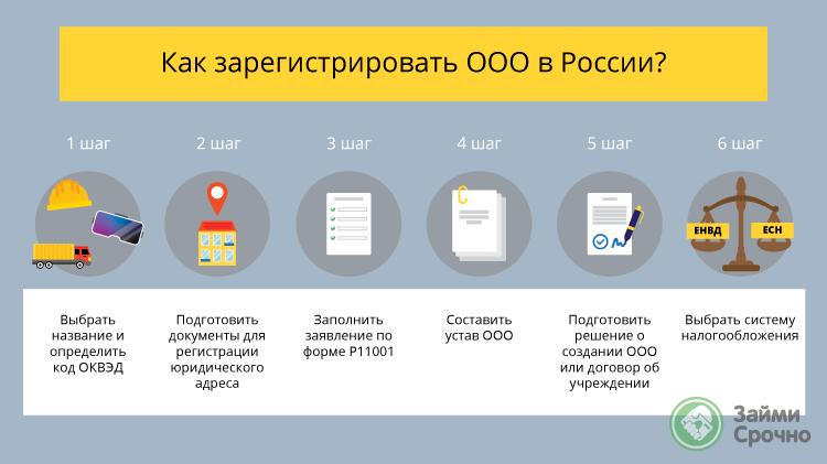 Как зарегистрировать ООО в России