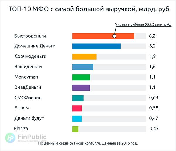 Исследование рынка МФО-2016
