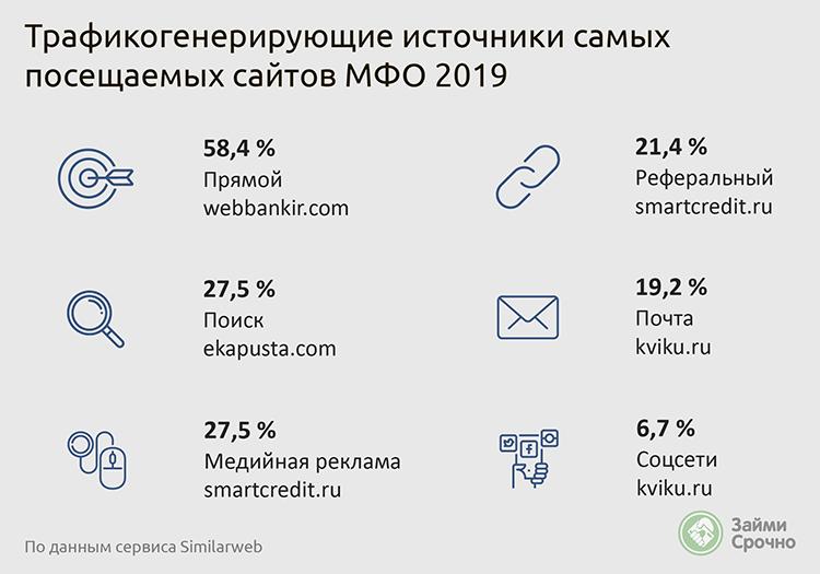 Ключевые источника трафика МФО 2019