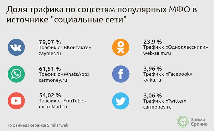 Распределение трафика популярных мфо по соцсетям