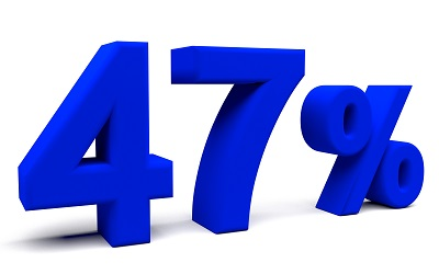 Закредитованность населения страны достигла 47 процентов