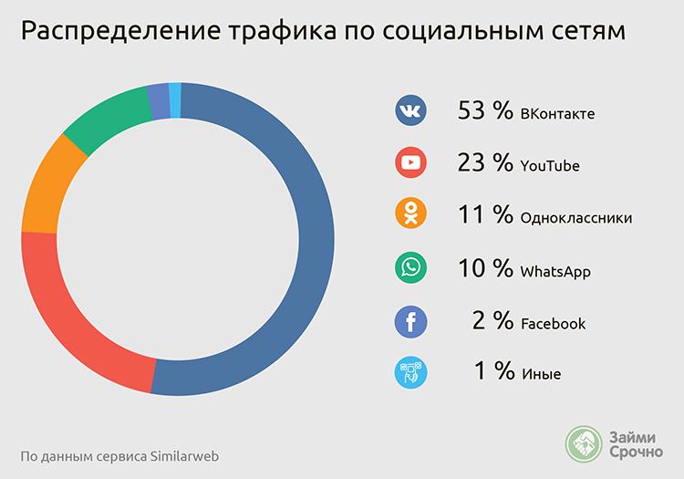 Распределение трафика МФО по социальным сетям