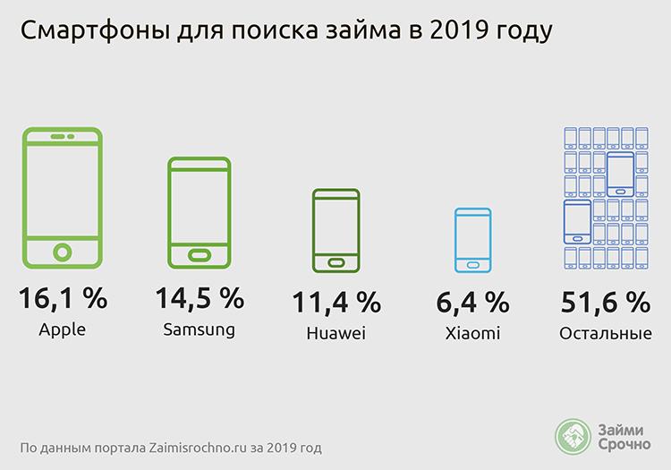 Смартфоны для поиска займа 2019