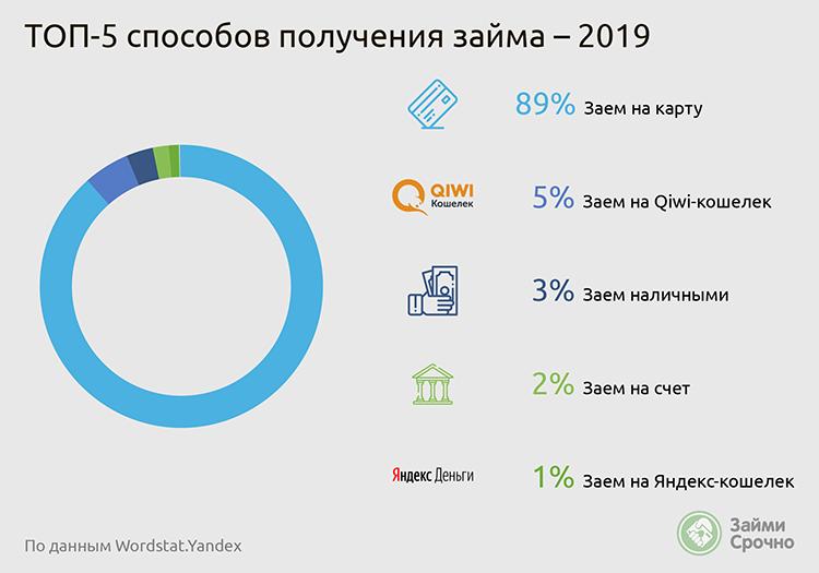 Топ 5 способов получения займа в 2019 году