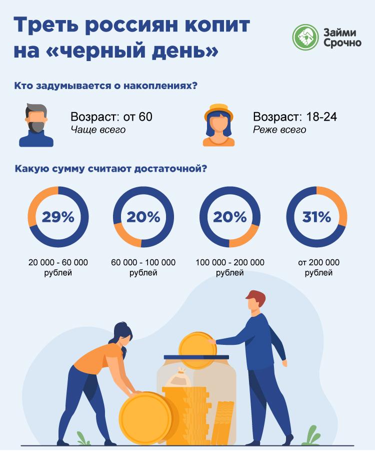 Треть россиян копит на черный день