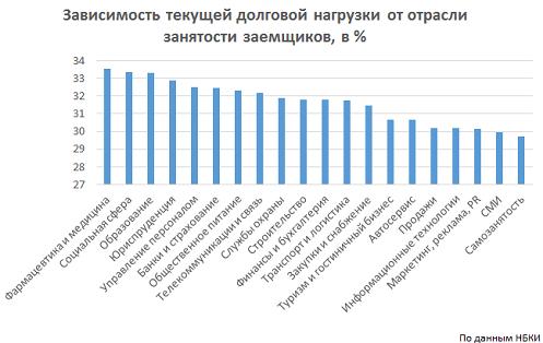 Работники бюджетной сферы самые закредитованные россияне