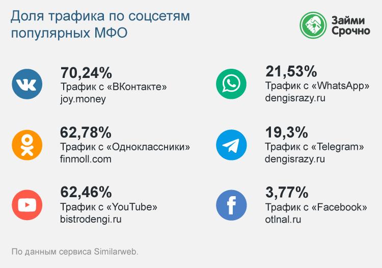 Доля трафика по соцсетям популярных МФО