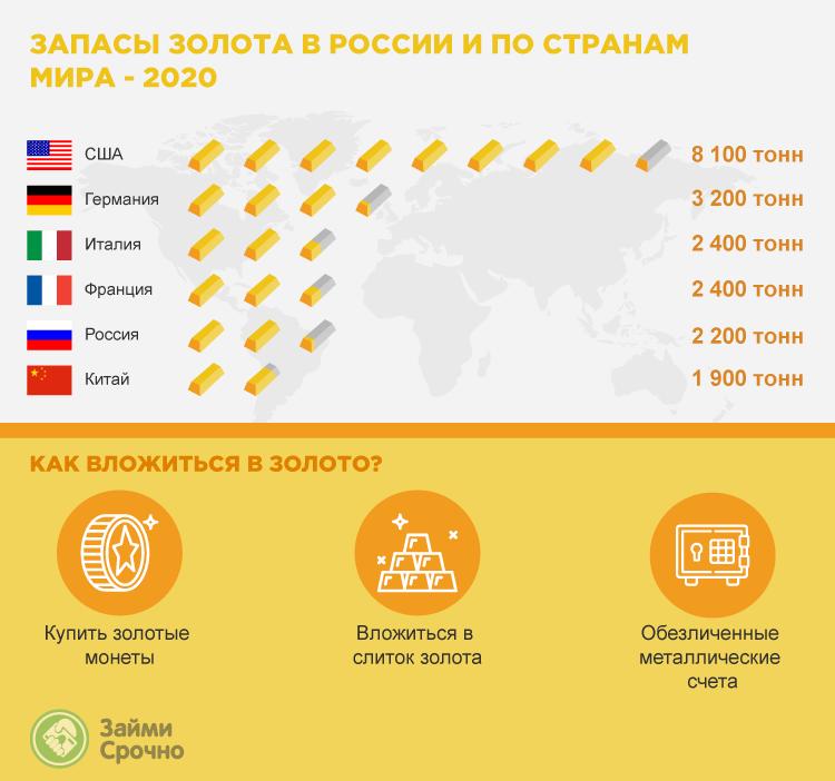 Запасы золота в России и по странам мира - 2020