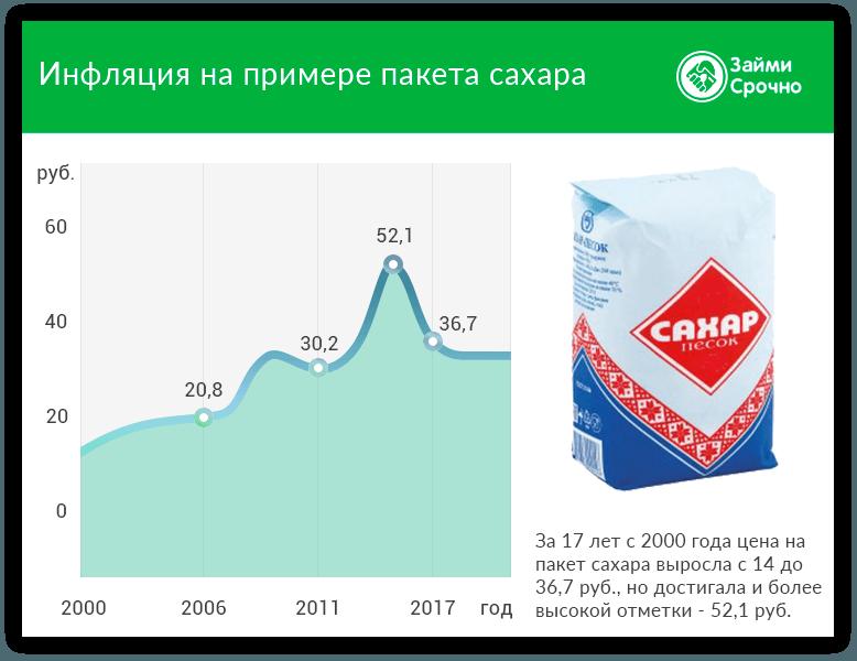 Инфляция в 2018 году. Динамика и перспективы
