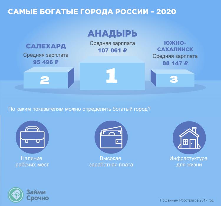 Самые богатые города России – 2020