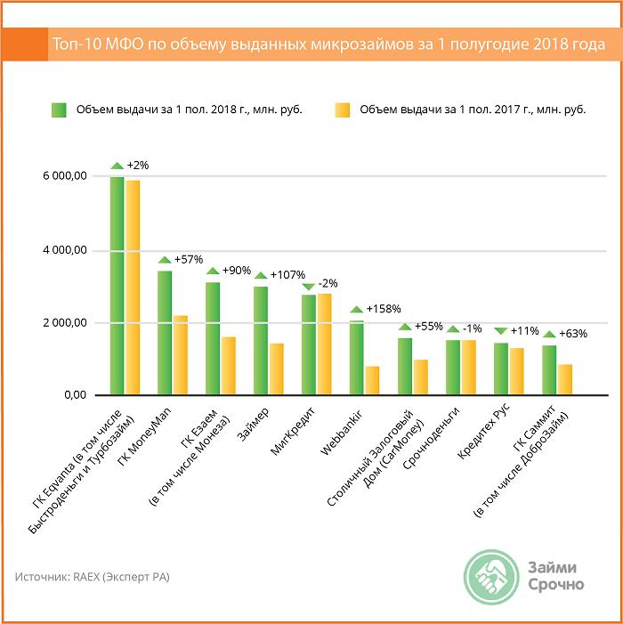 Величина портфелей займов МФО, размеры выдачи – 2018