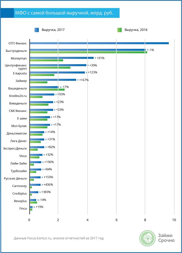 МФО-лидеры по размеру выручки – 2018
