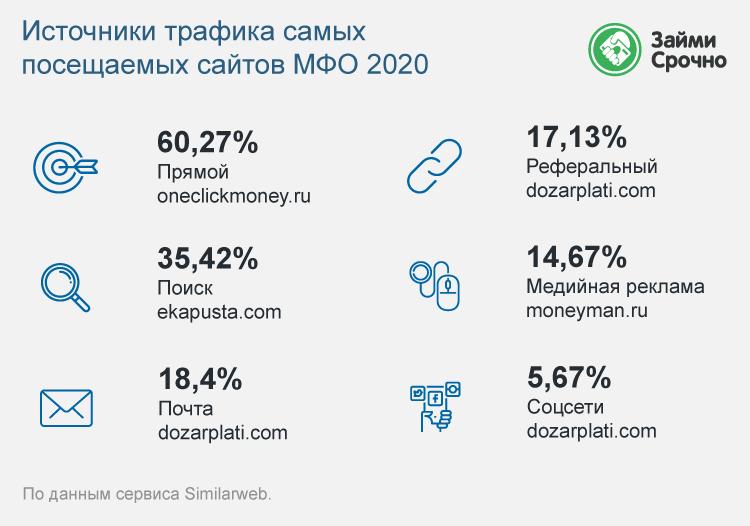 Ключевые источники трафика МФО – 2020