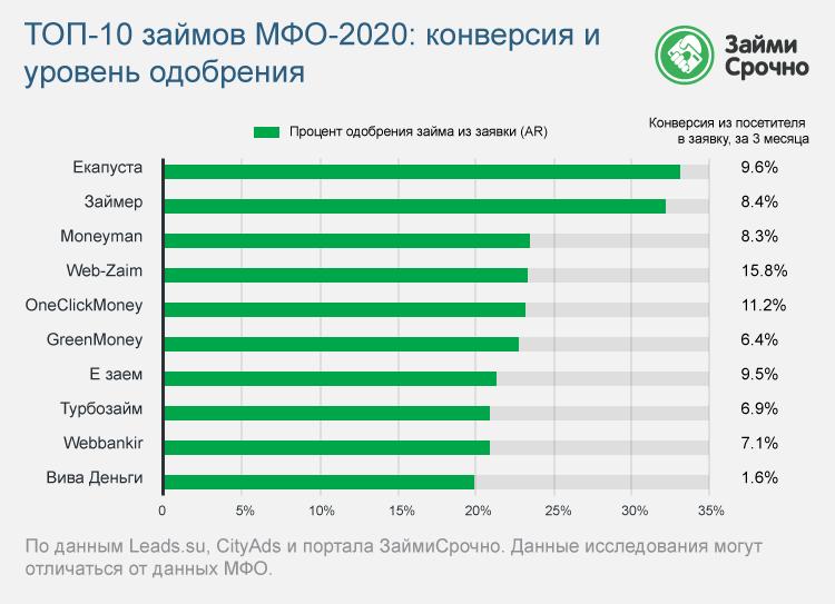Займы МФО – 2020: конверсия и уровень одобрения