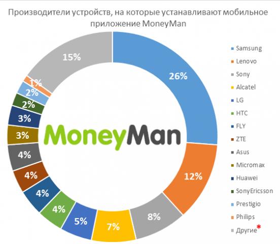 Свыше 55 тыс. российских пользователей установили мобильное приложение Moneyman