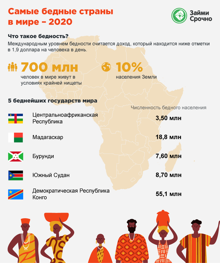 Самые бедные страны в мире – 2020