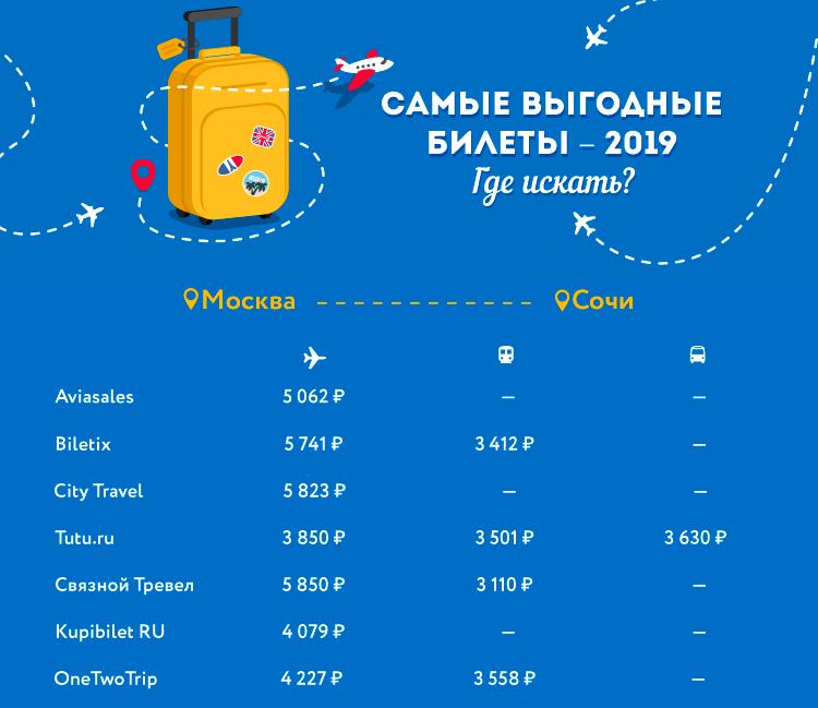 Самые выгодные билеты – 2019. Где искать?