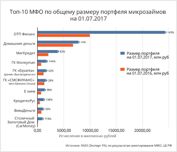Портфели микрозаймов МФО, объемы выдачи – 2017