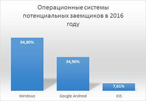 Технологии заемщиков в 2016 году