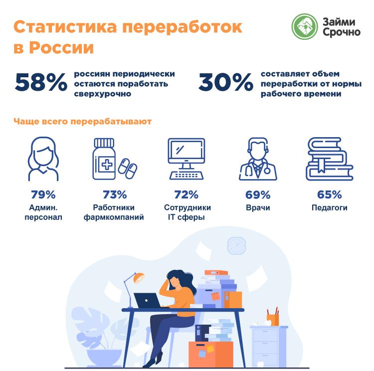 Почти 60% россиян периодически работают сверх нормы