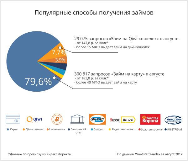 Мфо на карту 2017 все займы россии онлайн на карту