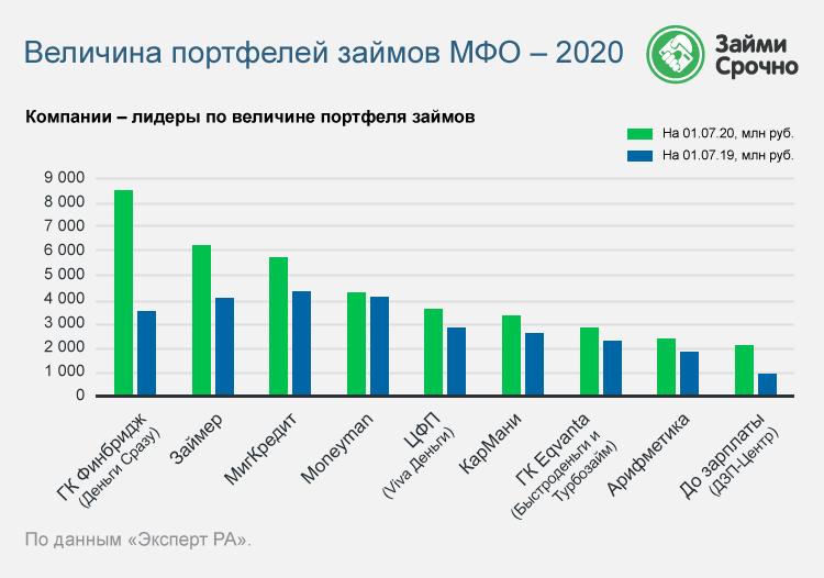 Размер портфелей займов МФО 2020