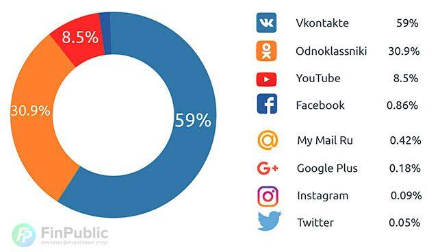 Распределение трафика по соцсетям