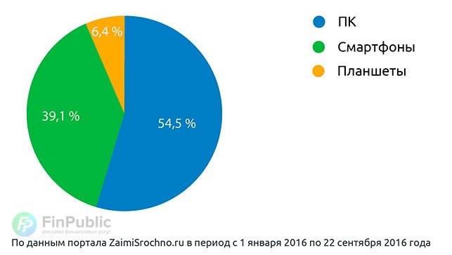 Устройства потенциальных заемщиков в 2016 году