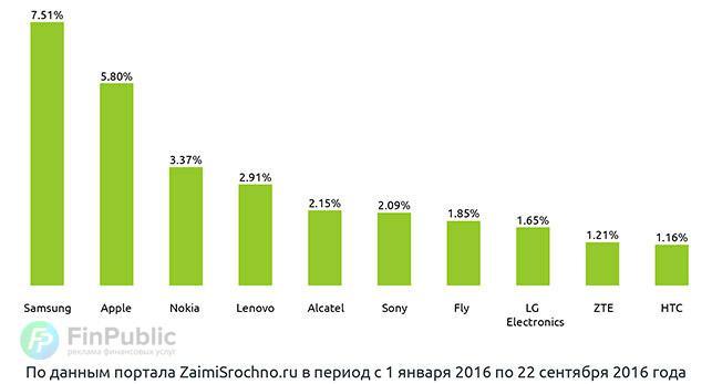 Используемые смартфоны для поисков займов в 2016 году