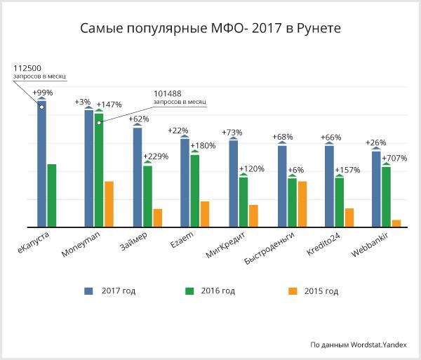 Самые популярные МФО в Рунете - 2017
