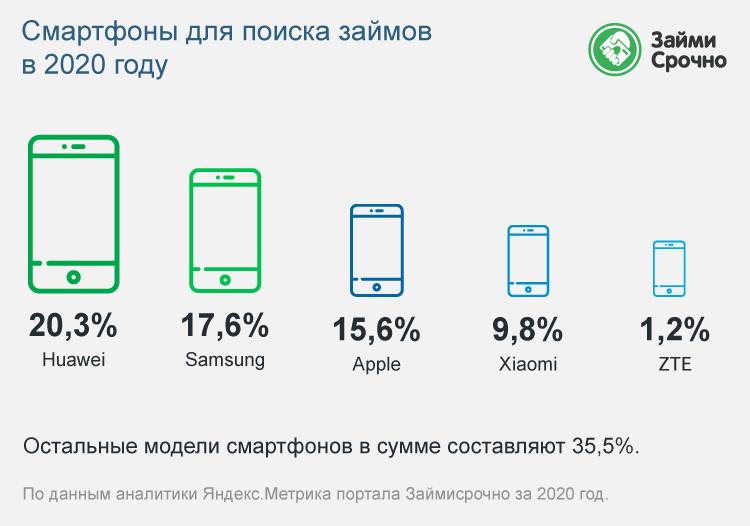 Смартфоны для поиска займов в 2020 году