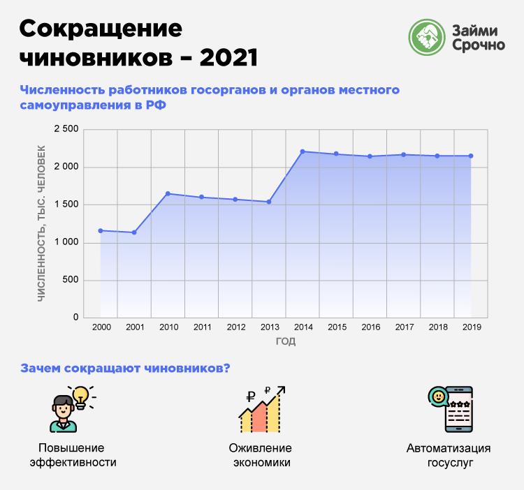 Сокращение чиновников – 2021