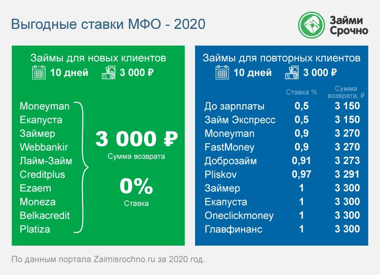 Выгодные ставки МФО – 2020
