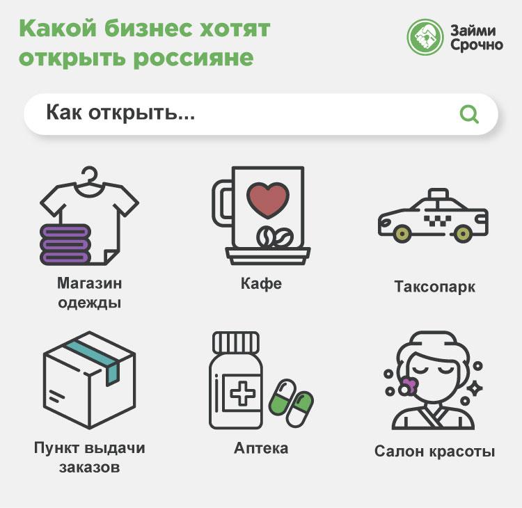 Россияне предпочитают открывать свое дело в торговле одежды, общепите и такси