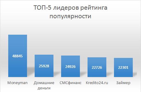 Рейтинг самых популярных МФО в Рунете