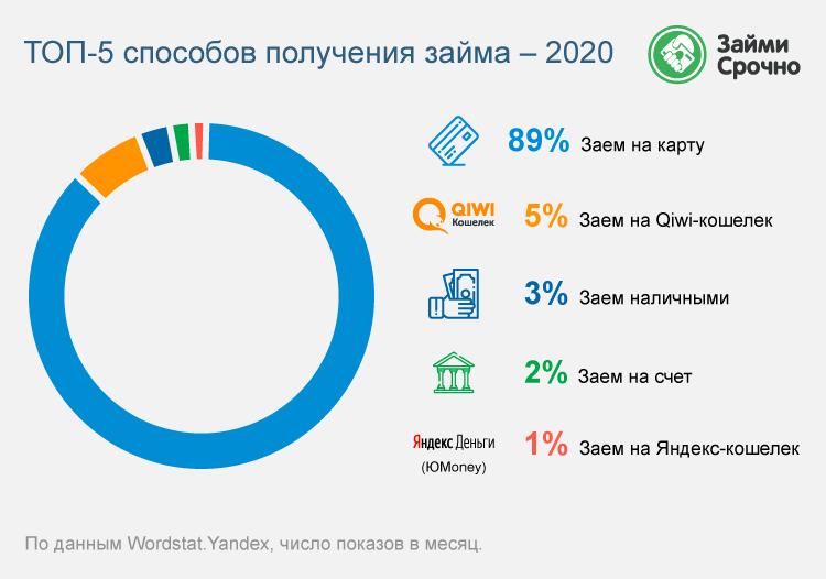 Популярные способы получения займа – 2020