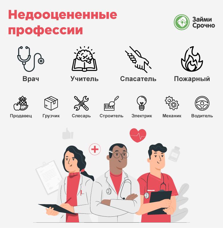 Учителя и медики в России получают несправедливую зарплату