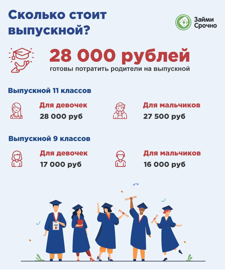 Российские домохозяйства потратят на выпускной детей до 28 тысяч рублей