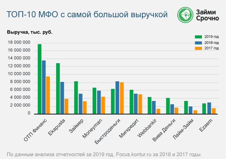 Рейтинг МФО по размеру выручки – 2020