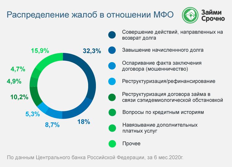 Жалобы россиян на банки и МФО – 2020