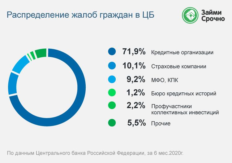 Жалобы россиян на банки и МФО 2020
