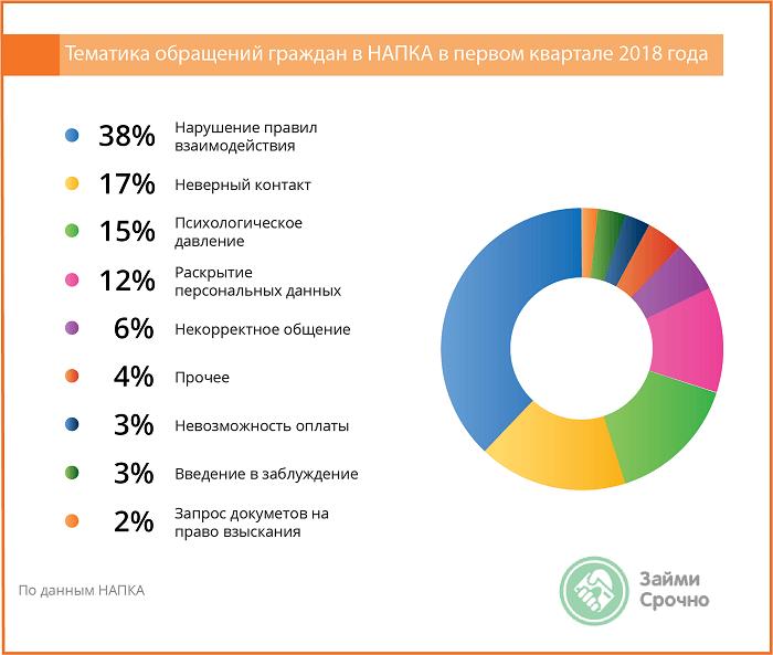 Жалобы россиян на коллекторов и МФО - 2018
