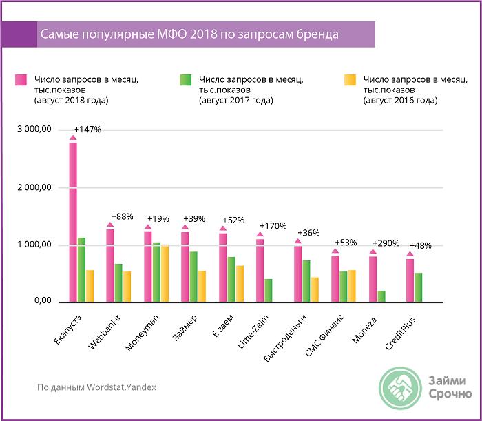 Исследование рынка МФО – 2018