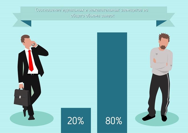 Каких заемщиков ждут в МФО, а каких - стараются избегать?